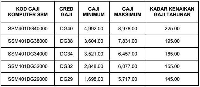 Jadual Gaji Mulai 1 Julai 2016 Gred Pendidikan Dg