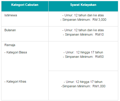 Sijil Simpanan Premium BSN