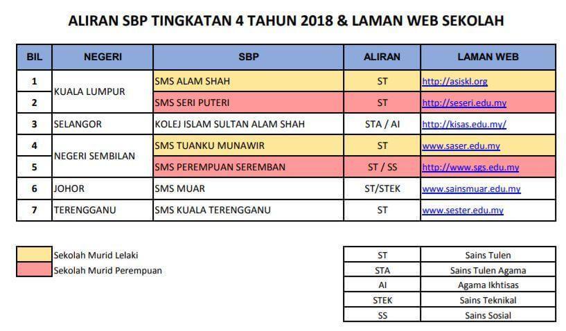 Aliran SBP 2018