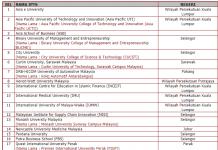 Senarai IPTS