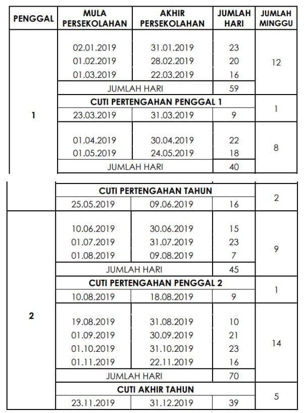 Cuti sekolah 2019 Kump B