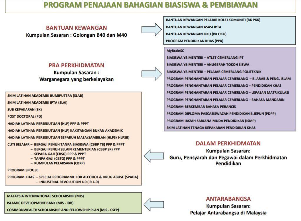 Senarai Biasiswa Dari KPM dan Institusi lain